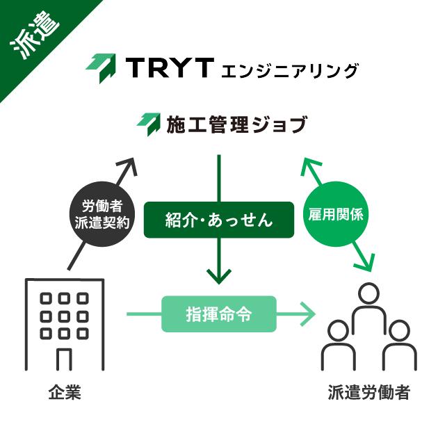 トライトエンジニアリングの派遣事業の説明図