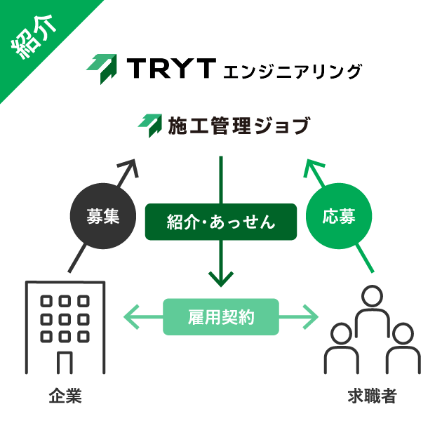 トライトエンジニアリングの紹介事業の説明図